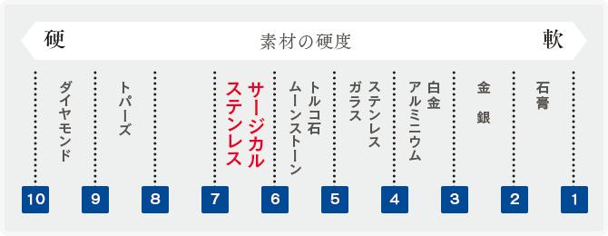 素材の硬度表